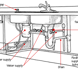 History of Plumbing Systems